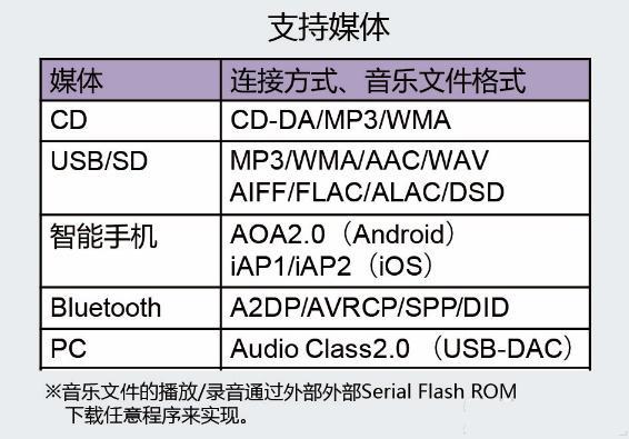 "ROHM开发出可播放所有常见音源的支持高分辨率Audio SoC""BM94803AEKU"" 同时推出业界首款支持高分辨率的音频参考设计"