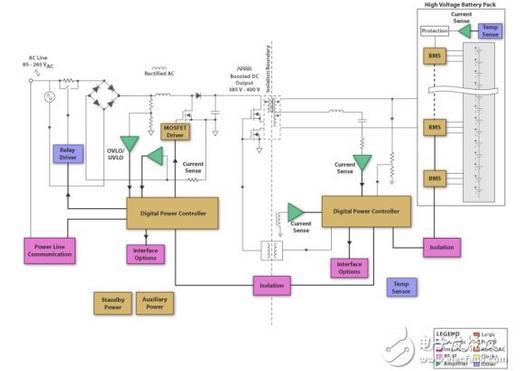 一文掌握电动汽车电池管理方案