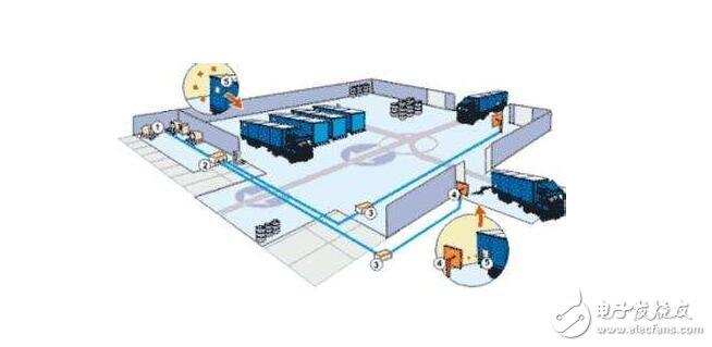关于RFID的仓库管理系统的方案设计