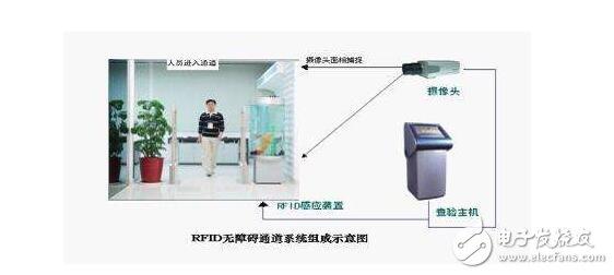 基于RFID射频识别技术的会议签到系统的设计方案