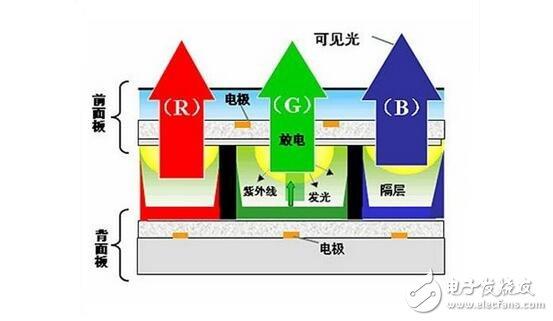 PDP等离子显示解析,PDP等离子显示结构原理及OLED与PDP的优缺点比较