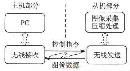 基于ARM和CPLD的无线内窥系统设计