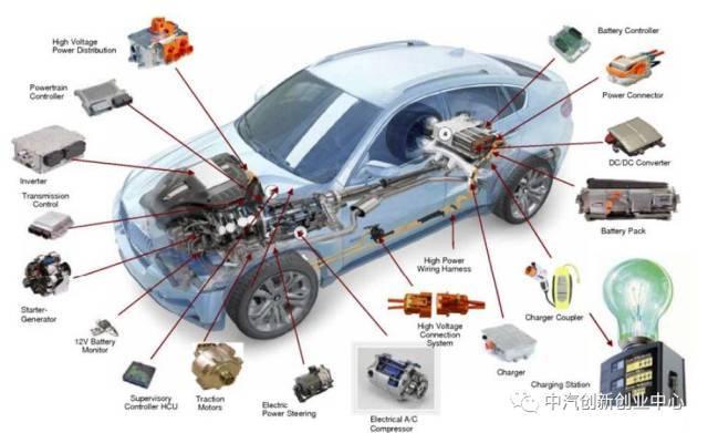 首页 技术资料 汽车电子 >> 新能源汽车电机电控系统介绍  电机电控