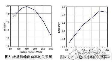 射频MOS功率放大电路模拟器的设计方案分析