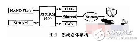 Linux 一开始是基于Intel 386 机器而设计,但是随着网络的散布,各式各样的需求涌现,因此就有许多工程师致力于各式平台的移植,造成了 Linux 可以在 x86、MIPS、ARM/StrongARM、PowerPC、Motorola 68k、Hitachi SH3/SH4、 Transmeta.。等等平台上运作的盛况。这些平台几乎涵盖了所有嵌入式系统所需的 CPU,因此选择 Linux 就可以把更多的硬件平台纳入考量的范围。