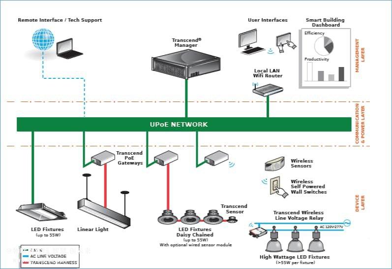 连接智能LED照明网络:智能建筑集成智能照明