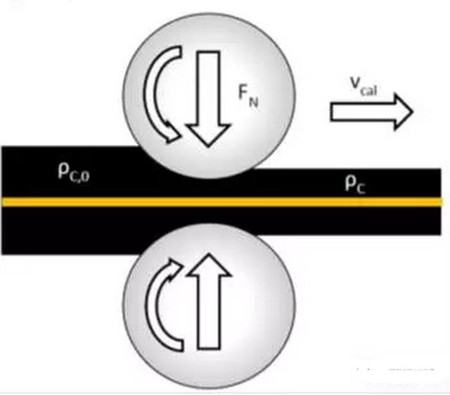 锂电池极片辊压工艺基础解析