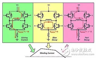 要步进电机快速运行,理想的情况就是是能够控制驱动电流在很短的时间