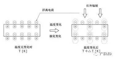 智能LED照明系统与传感技术方案特点