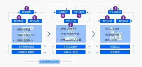 工业互联网构建B2B产业蓝图8种路径