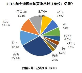 动力电池市场格局 中国崛起韩国失落