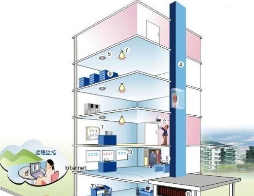 楼宇自控ba系统传感器有哪些?