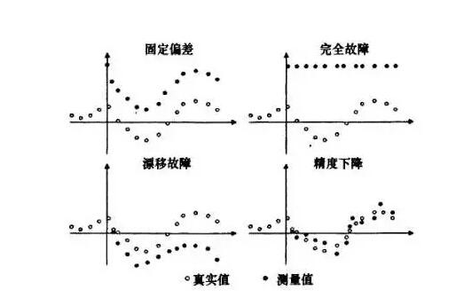 传感器的故障分类及诊断方法