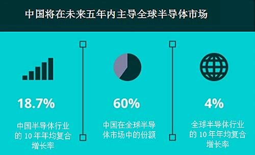 未来五年中国将超越美国 成半导体市场领导者?