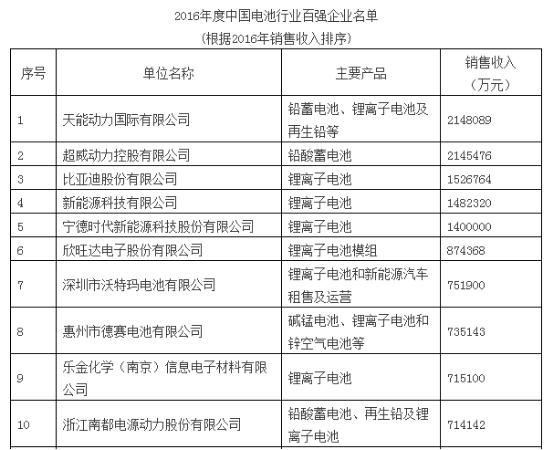 2016年中国电池行业百强企业榜单