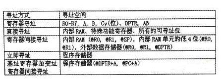 基于EDA技术的8051单片机指令系统剖析