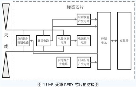 超高频无源RFID标签相关电路的分析研究