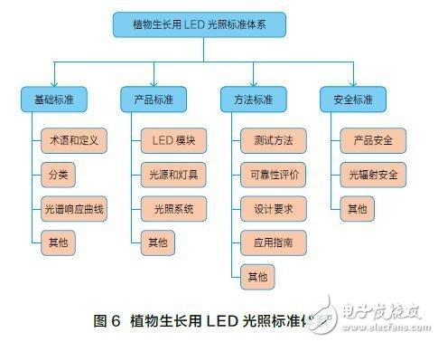 植物生长用LED光照的标准进展和标准体系框架