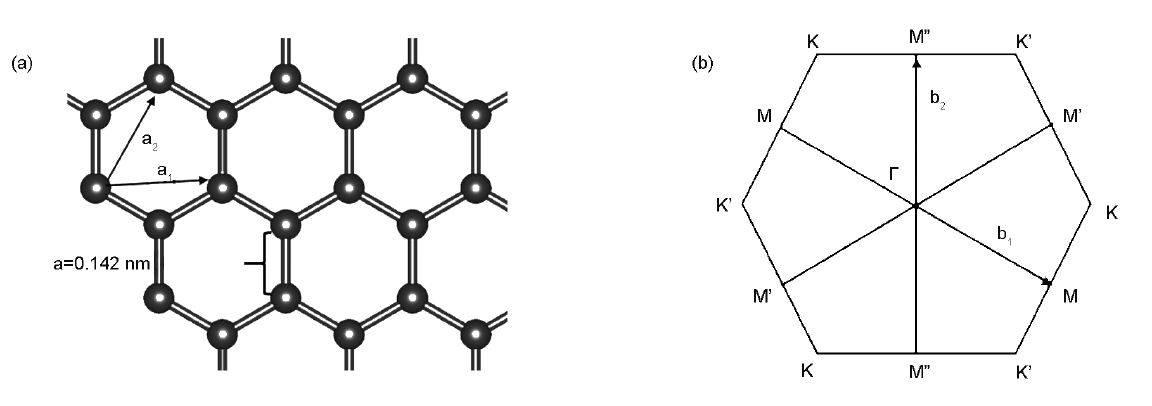 图1 石墨烯的结构特征:(1)晶体结构;(2)布里渊区 布里渊区的三个高对称点是, K 和M, 分别是六边形的中心、角和边的中心,见图1(2)。 石墨烯的能带结构非常特殊,在倒易空间的K /K处出现线性色散,即此处附近石墨烯电子能量线性变化,同时此处电子态密度为零。完整石墨烯的费米能级与Dirac点重合,在费米能级附近成键的态和反键的*态双重简并。 在石墨烯实际制备过程中,往往难以得到完整的石墨烯,总是存在各种缺陷。同时为了改善石墨烯的电子结构,赋予其不同的化学性能,研究者也会对石墨烯晶格进行调整