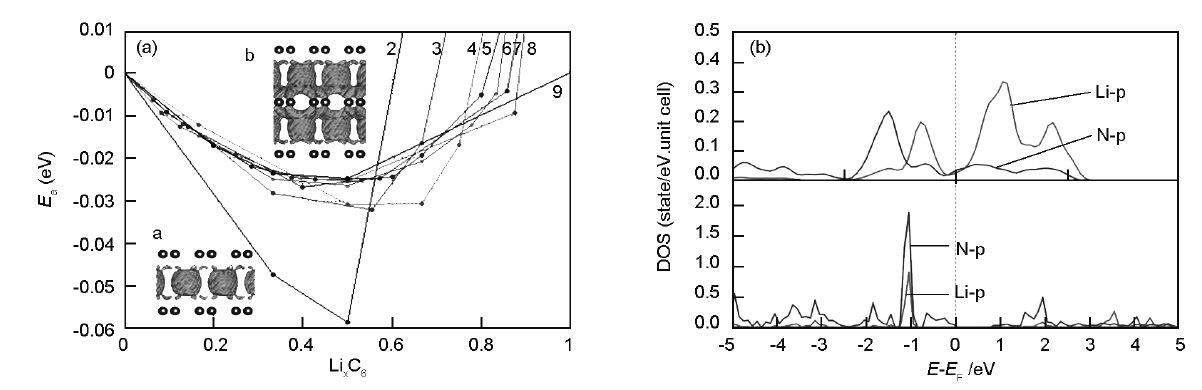 【干货】石墨烯在电化学储能过程中的理论应用