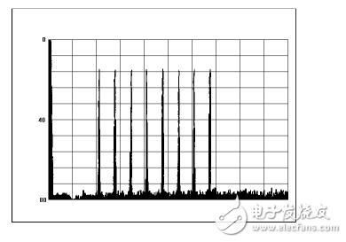图文详解数字接收机的应用设计