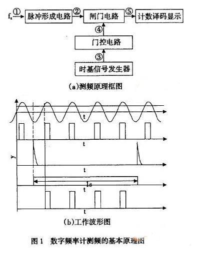 基于FPGA自适应数字频率计的设计