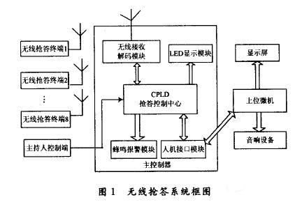 基于EDA技术的无线抢答系统的设计