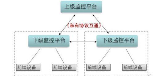 基于多域视频联网监控解决方案
