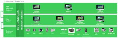 EcoStruxure IT 三层架构