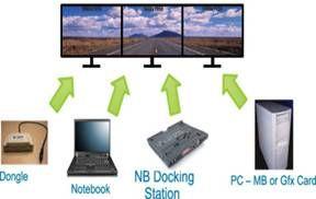 基于DisplayPort 实现多屏显示解决方案