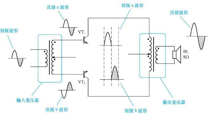 什么是音频变压器的阻抗比和功率?