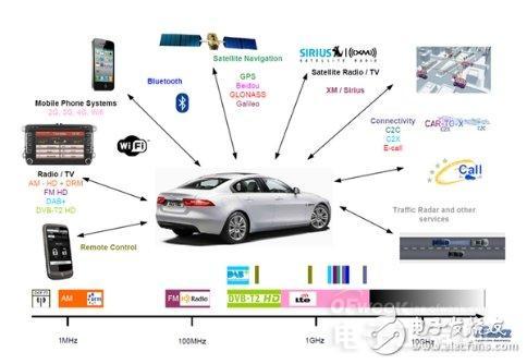 汽车天线系统结构,原理及应用指南