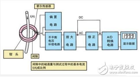 钳形电流表使用方法,钳电流表组成钳形及原理