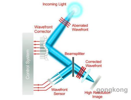 短波红外相机在自适应光学中的应用解析
