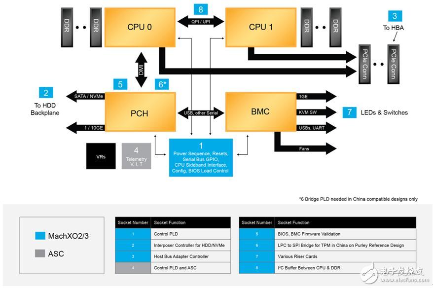 分布式PLD解决方案可降低服务器成本 并提升灵活性