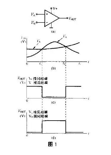 介绍其基本概念,工作原理及典型工作电路,并介绍一些常用的电压比较器