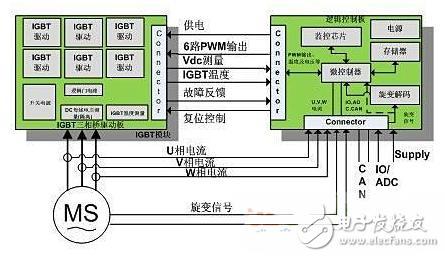 英飞凌PMSM电机控制系统的解决方案