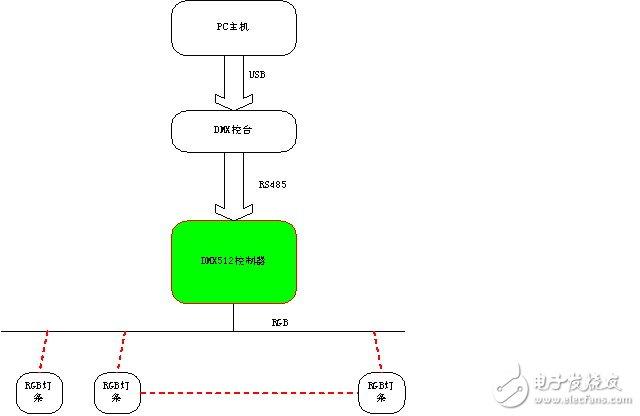 DMX512控制器组成及光控系统设计方案