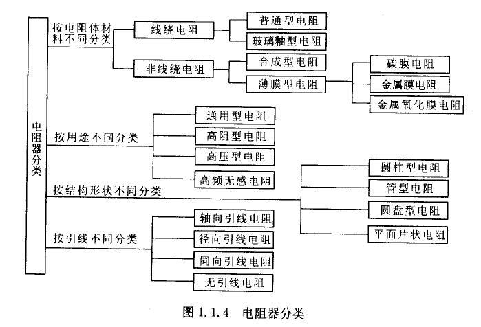 氧化膜电阻,实心(包括有机和无机)电阻,压敏电阻,光敏电阻器,热敏电阻