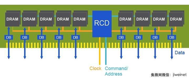 DDR5可望成为下一代主流存储器接口?
