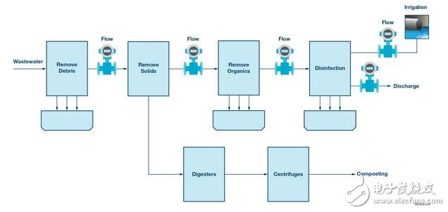 电磁流量计设计和解决方案