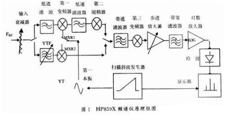 频谱仪的工作原理及常见故障的检修