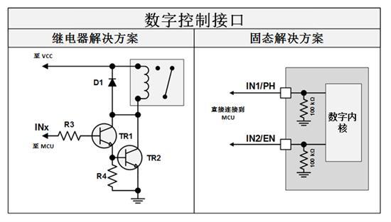 对于任何类型的电流调节,继电器和固态系统都需要并联电阻。继电器解决方案需要单独的分立放大器电路来增加在检测电阻上测量的电压。然后将增加的电压发送到微控制器(MCU)模数转换器(ADC),以便MCU中的数字逻辑可以决定何时关闭电机或限制电流。但是固态电机驱动器通常集成了低端电流并联放大器,因此需要的唯一的分立元件是单个电流检测电阻。图2显示了集成电机驱动IC和分立电流测量电路拓扑结构之间的差异。  图2:分立与固态电流测量 TI的电机驱动器进一步采取了电流调节措施,使用连接到集成电流检测放大器的输出的内部比