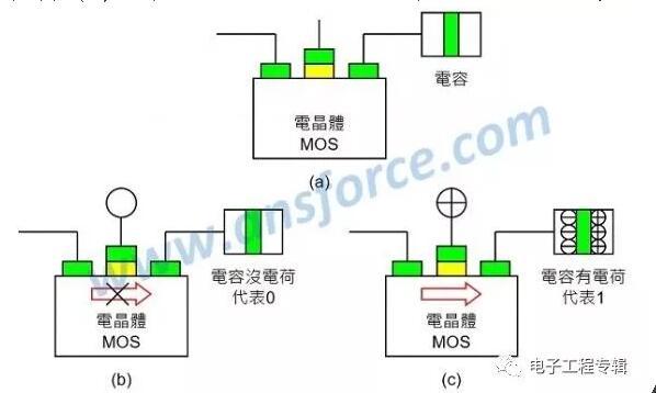 各种新型存储器的结构与运作模式