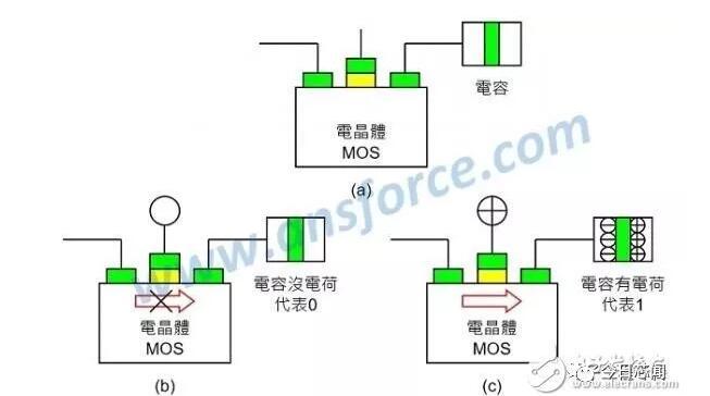 动态随机存取存储器(dram:dynamic ram)    以一个电晶体(mos)加