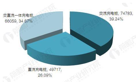图表3:截止到2017年9月中国电动汽车充电桩市场结构(单位:%)