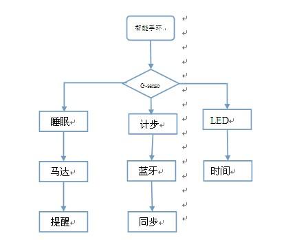 系统结构   智能手环是由数据连接模块运动传感器   三轴加速度传感器