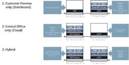 边缘接入网络的异构虚拟化方案