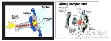 安全气囊电子系统测试原理及方案