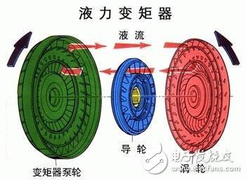 一文读懂变速器液力变矩器的工作原理图片
